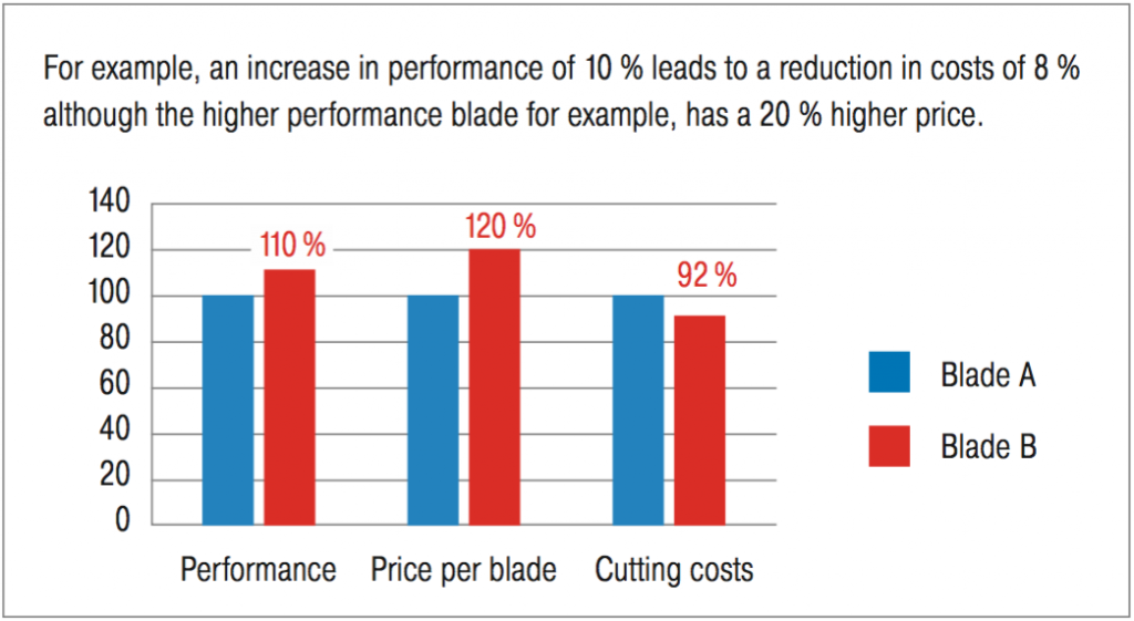 bandsaw blade cost performance comparison